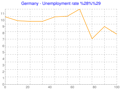 Germany - Unemployment rate (%)